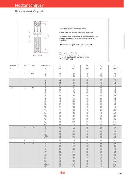 Rondstaalketting DIN 766, DIN 764 en DIN 5684/8