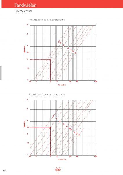 Berekeningen voor tandwielen