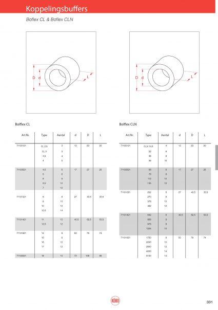 Koppelingsbuffers Boflex & Boflex CLN
