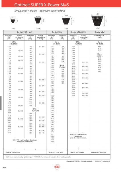 Optibelt smalprofel M=S, XPZ, XPA, XPB, XPC